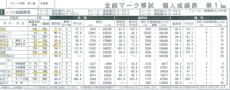 【大学受験】河合全統マーク模試の結果【世界史】